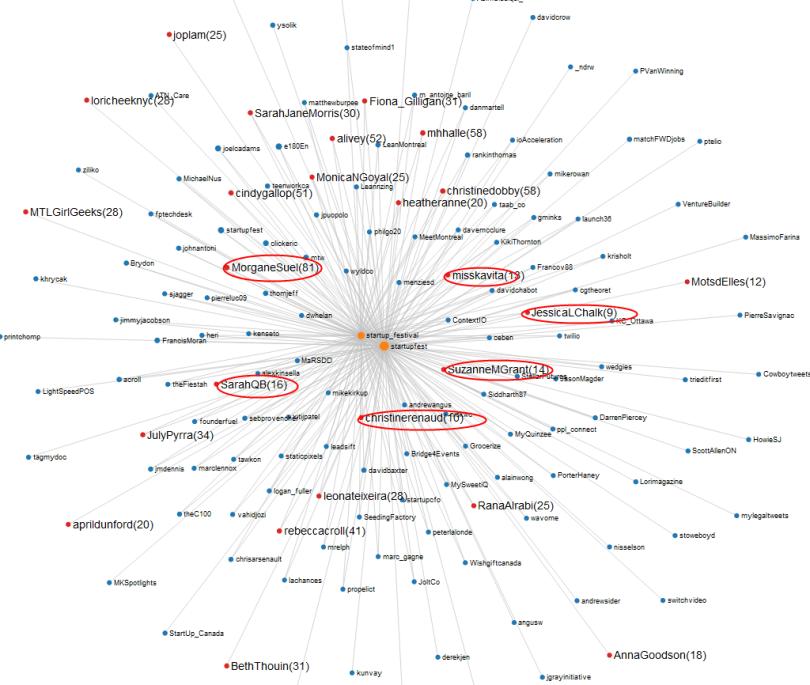 StartupFest sur Twitter_Interaction_Comptes les plus actifs
