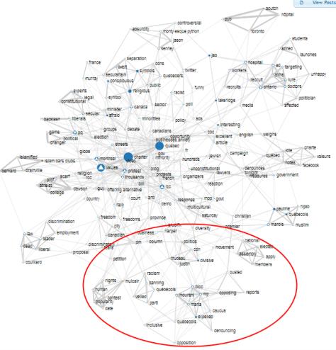 Carte lexicale du flux #charte - en anglais - sur Twitter