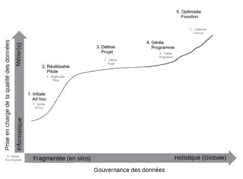 Schéma de la maturité informationnelle des organisations