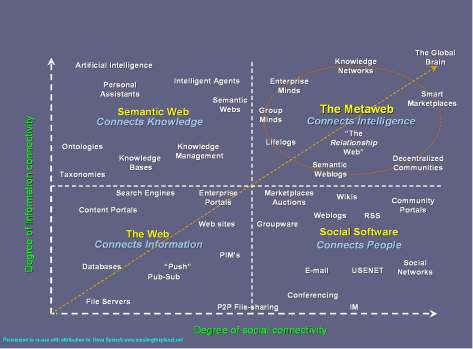 Vers le métaweb. Matrice du niveau de connectivité sociale et informationnelle de Nova Spivack