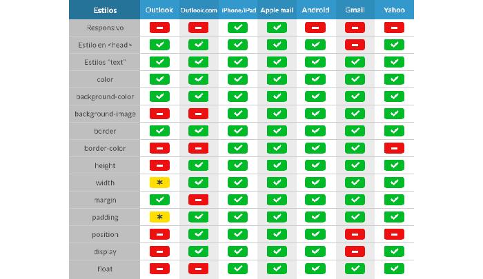 Comparativa de limitaciones de diferentes plataformas de correo