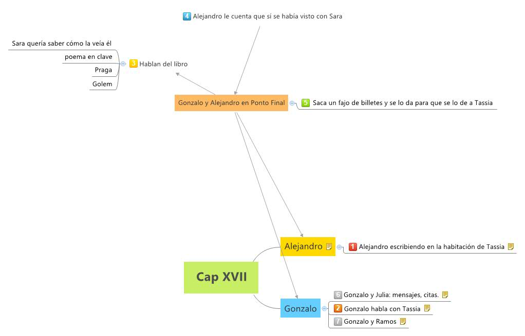 mind map cap 17