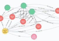 Neo4j Web Console Example