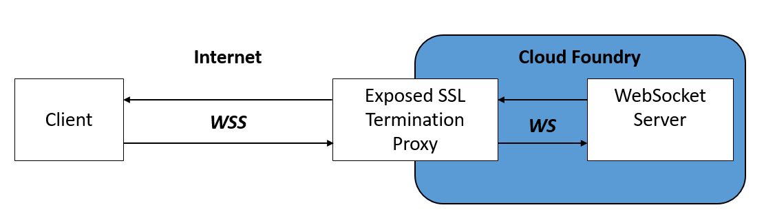 How to use WebSockets