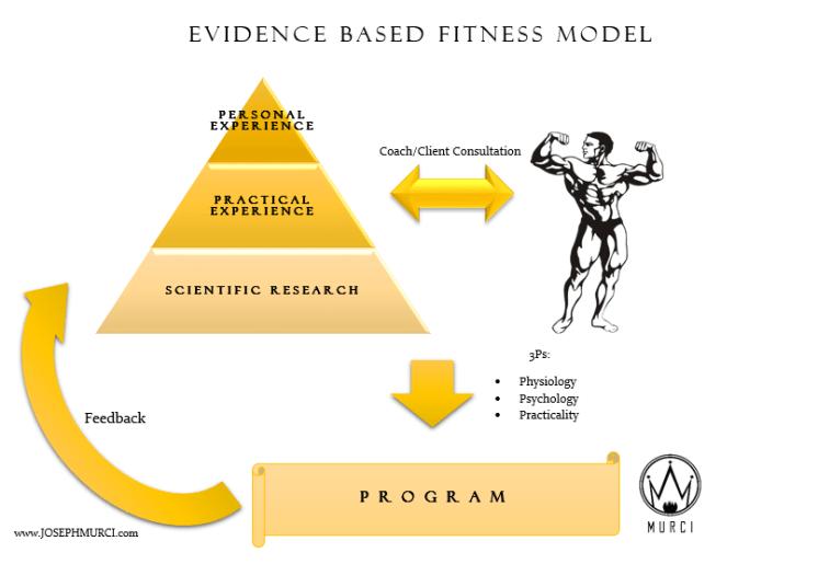 Evidence based fitness