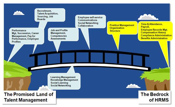 HRMS ve. Talent Management Systems