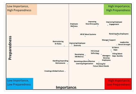 2011 Mid Year Talent Strategies - Bersin & Associates Research
