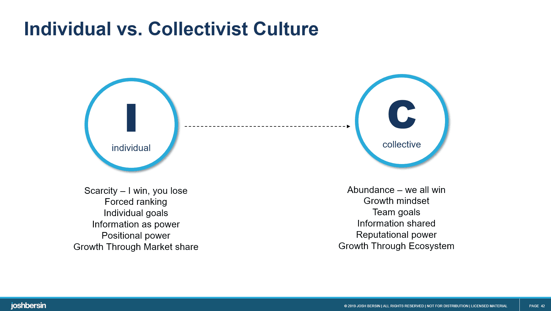 individual vs. collective