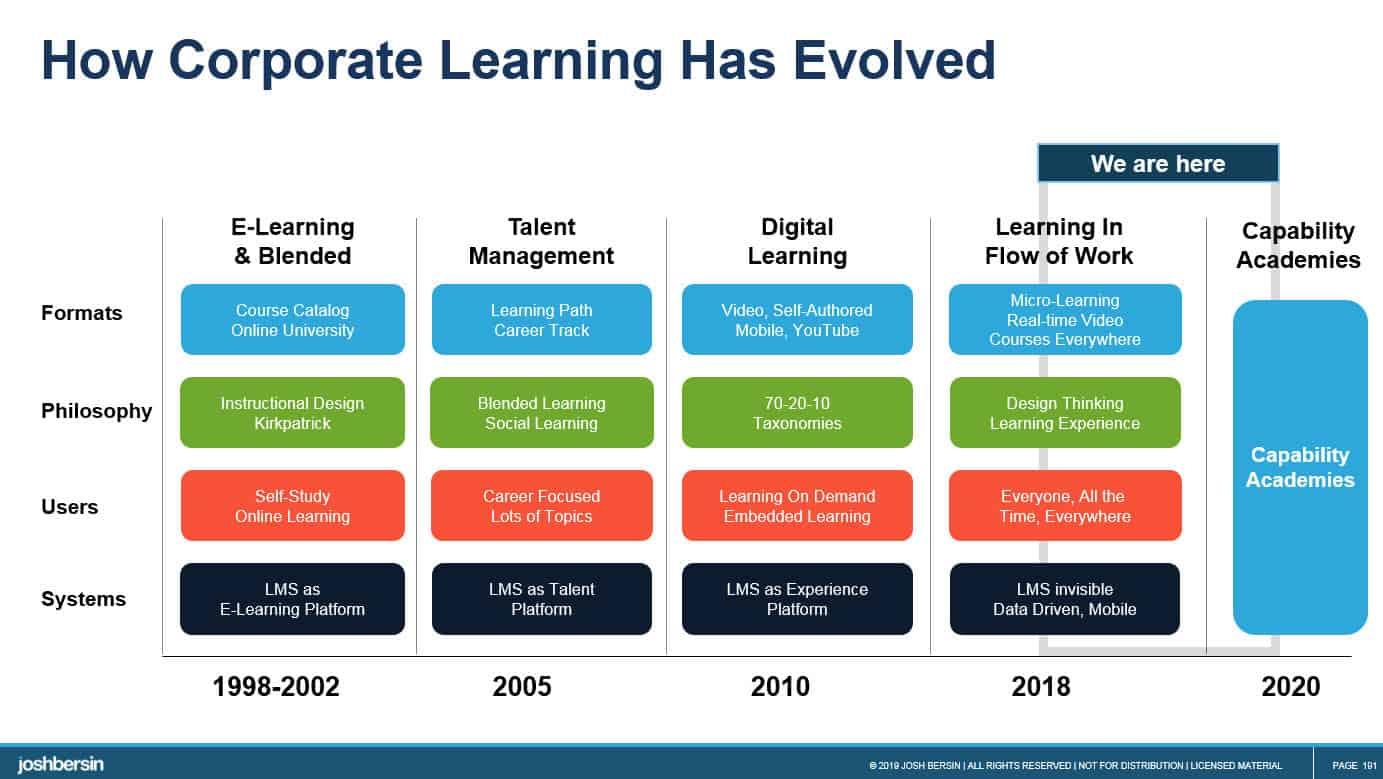 capability academy e-learning evolution
