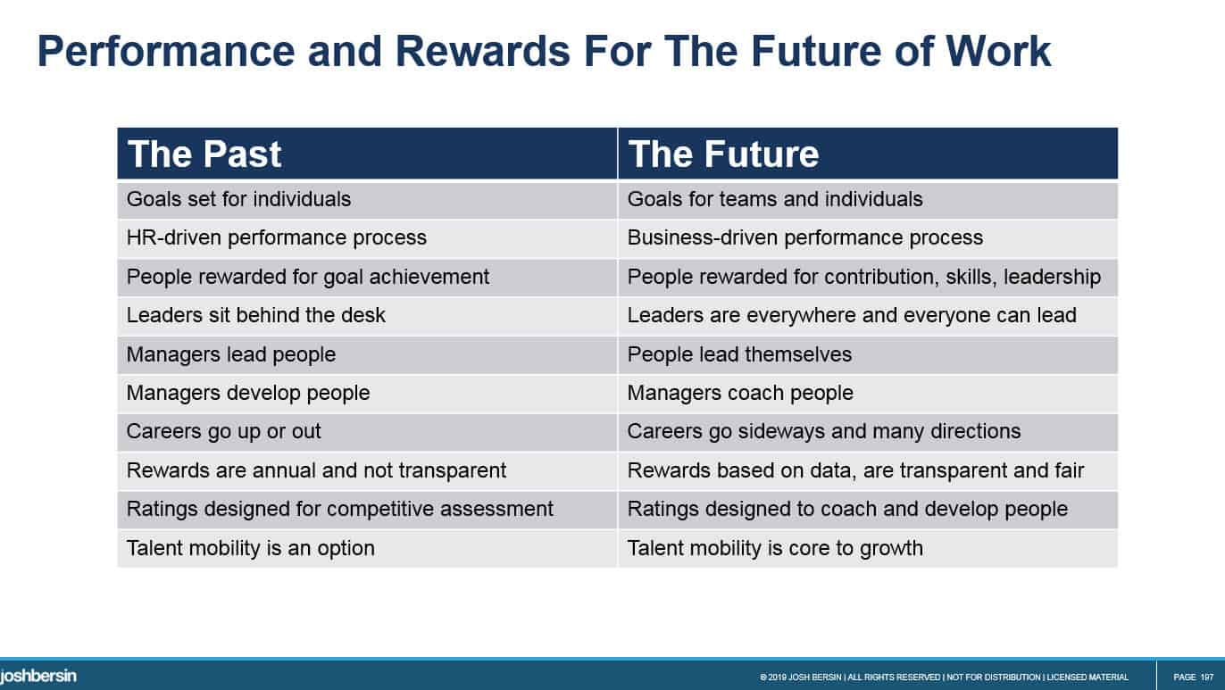 performance and rewards future of work