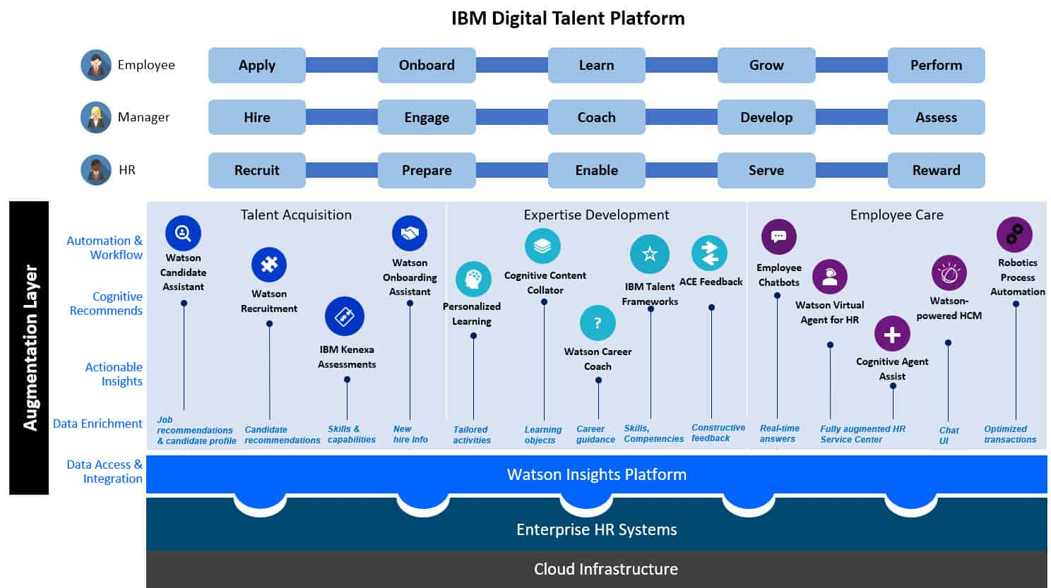 IBM Talent Platform