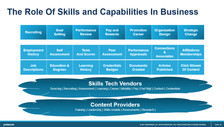 Skills Tech Landscape