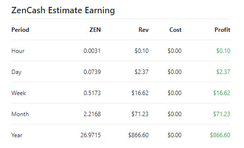 Is Cryptocurrency Mining on Azure N-Series Profitable? And How To Do