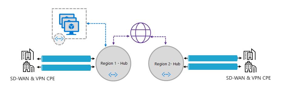 Infrastructure in Azure - Part 1 - Networking - JoshHeffner com