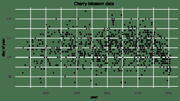 blossom-data