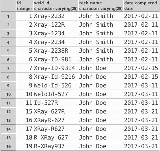 Quick searches using the LIKE operator in PostgreSQL