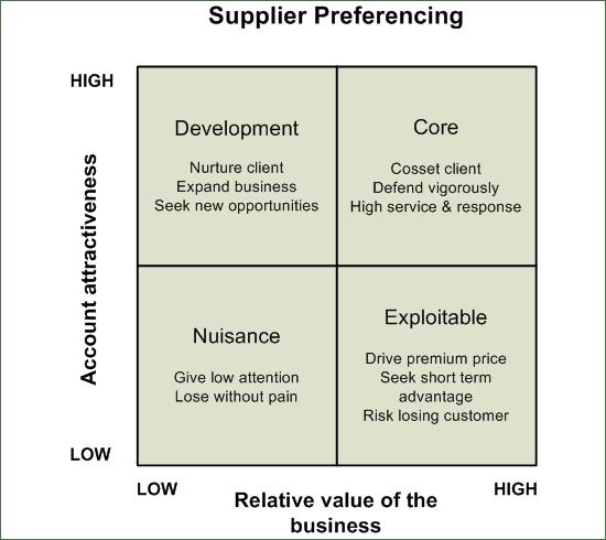 supplier_preferencing
