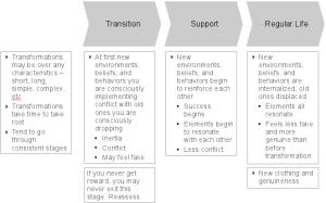 Method process 2