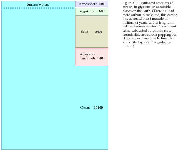 Carbon Balance Sheet