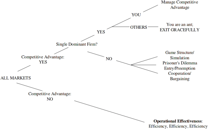 Competition Demystified Decision Tree