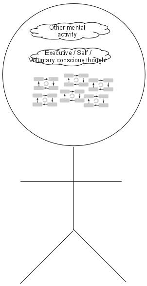 Self awareness diagram
