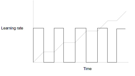 How much I learn over time