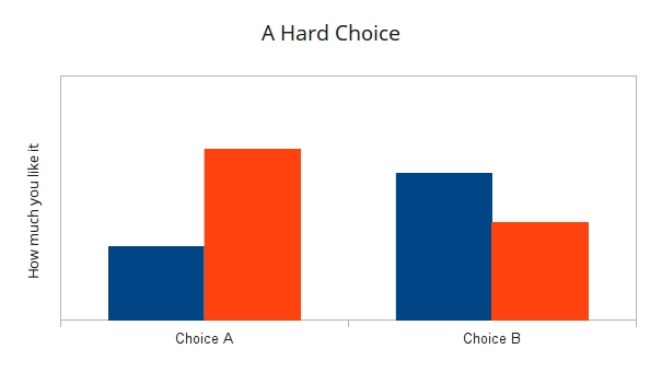 A more complicated choice