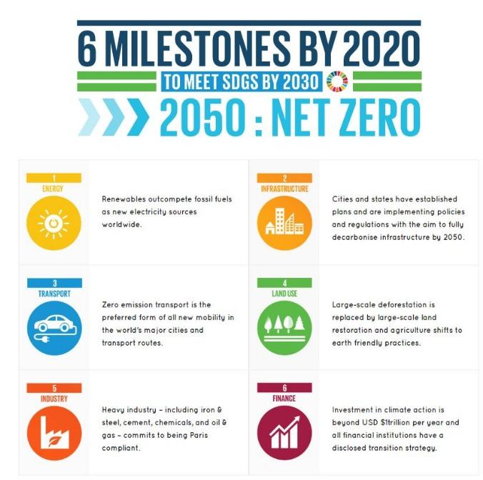 UN climate change milestones