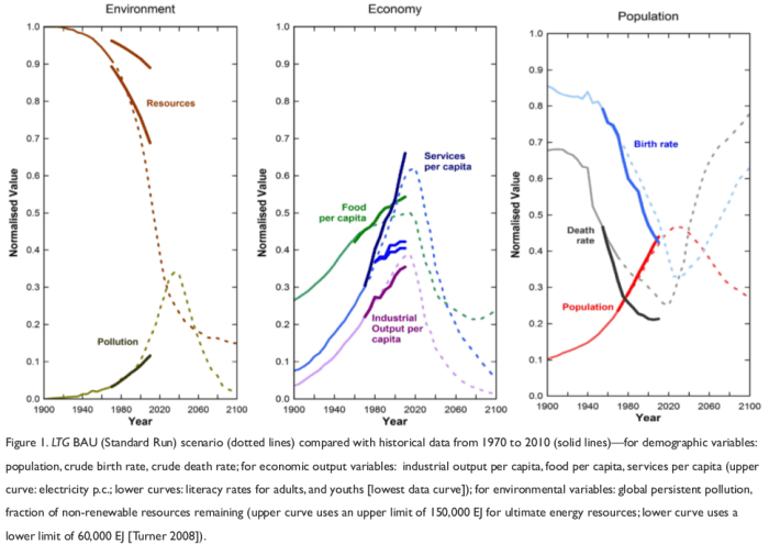 Limits To Growth Data Comparison
