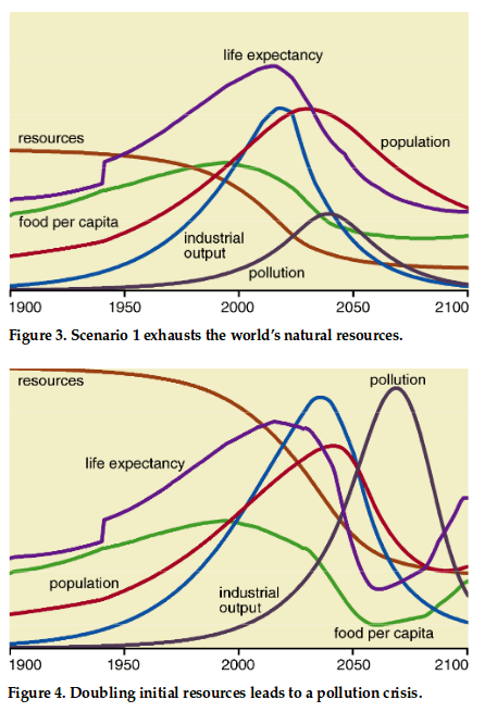 More Limits To Growth Resources And Understanding Joshua Spodek