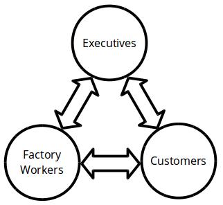 execs workers customers 2