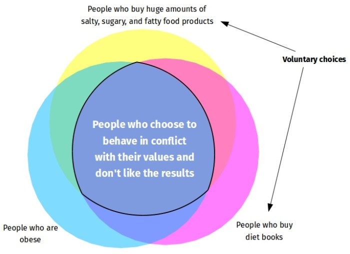The overlap of people who choose to behave in conflict with their values and don't like the results