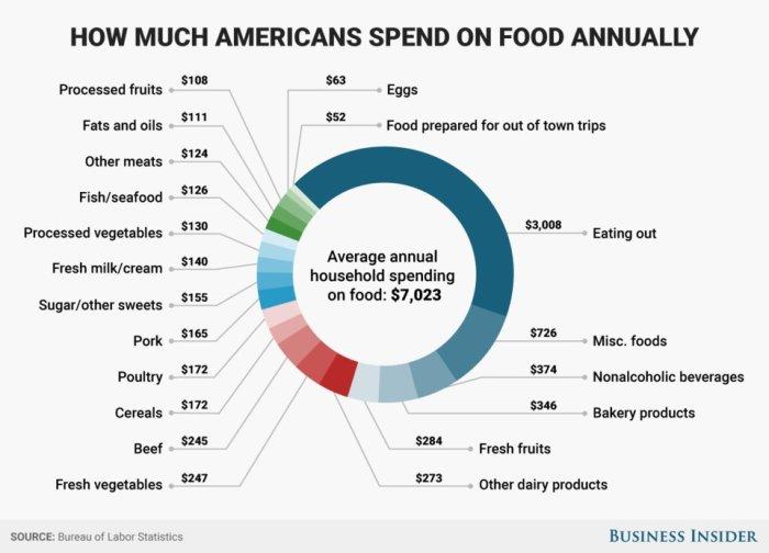 American food budget