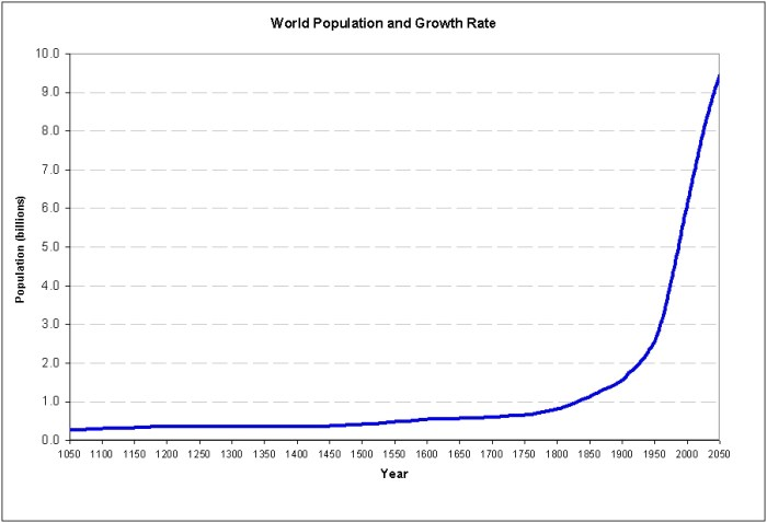 world population 1050 to 2050