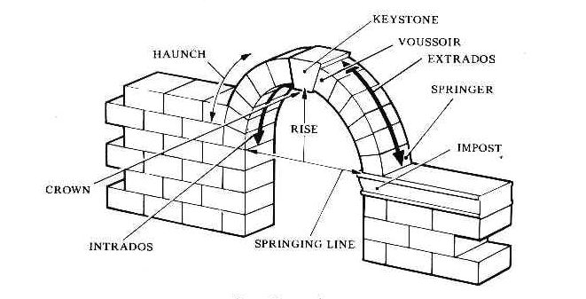 parts of an arch