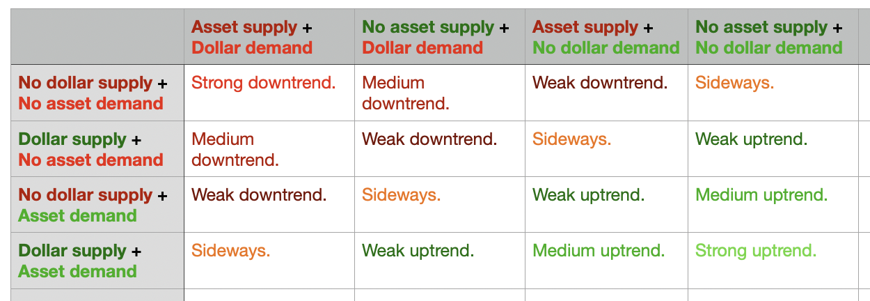 The supply & demand matrix