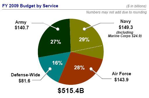 defense_budget_2008_2009.jpg