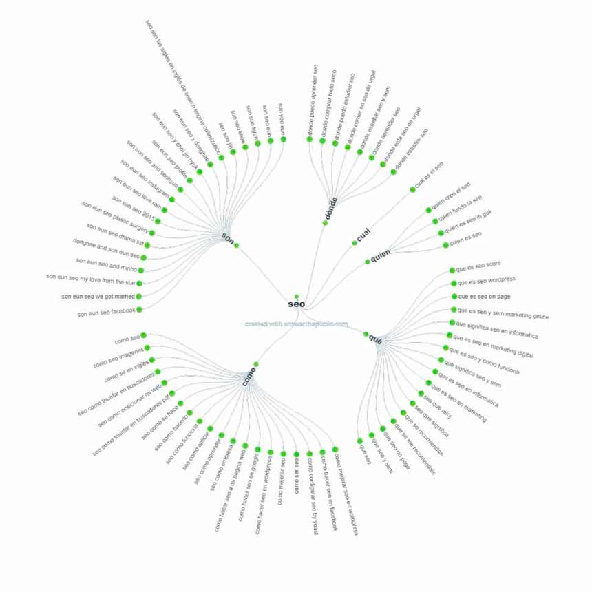 seo ideas keyword