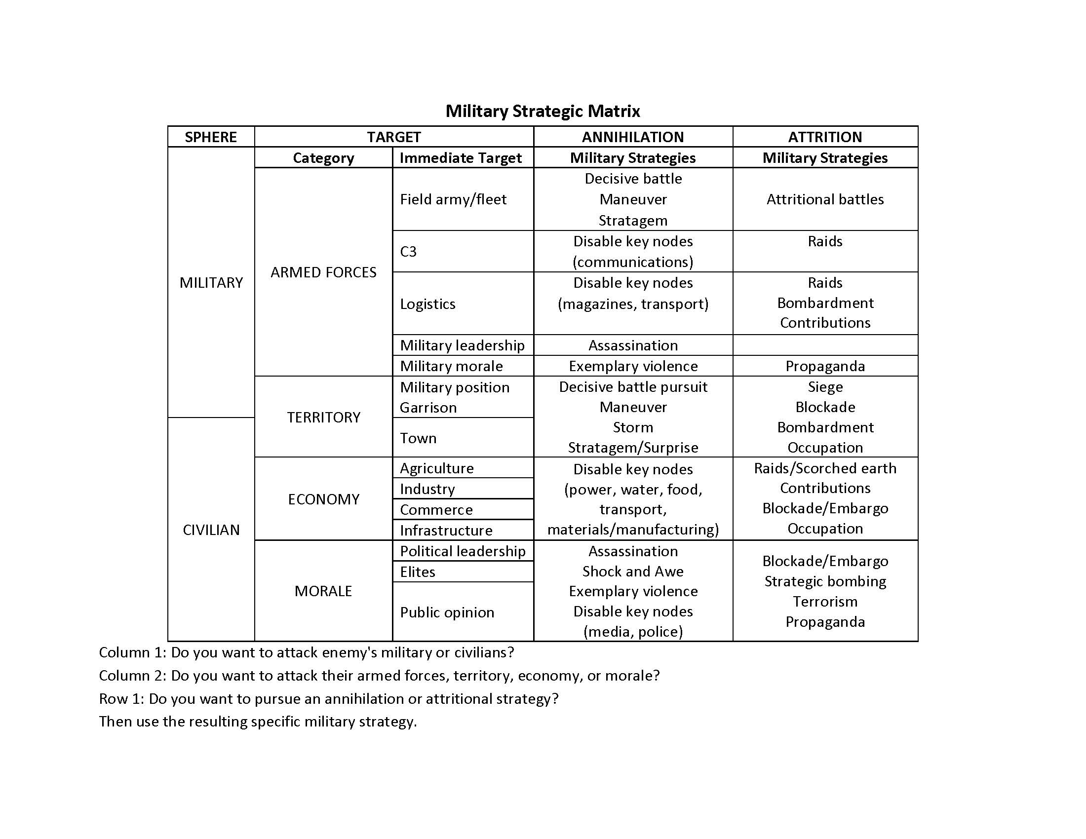 Military Strategy Matrix