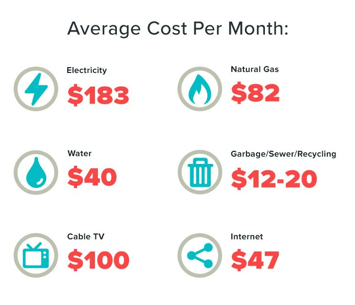 Best Average Water Bill For 3 Bedroom House In Texas Www With Pictures