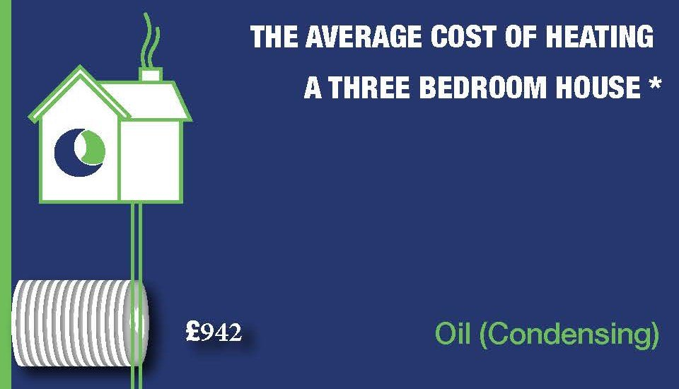 Best Average Cost Of Heating A 3 Bedroom House Fuel And Oils With Pictures