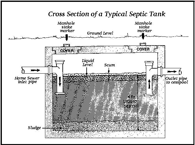 Best Septic Tank Size For 3 Bedroom House Psoriasisguru Com With Pictures