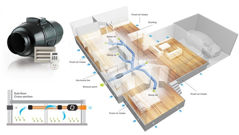 Best Xchange Air Sydney Ventilation Air Conditioning With Pictures