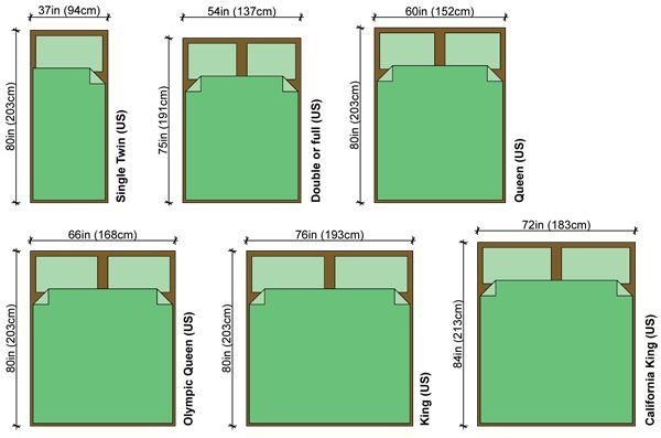 Best Bed Sizes Us King Bed Size Queen Bed Size Single Bed Size Creating My Cottage Bed Frame With Pictures