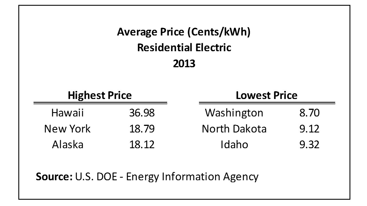 Best Average Monthly Electrical Bill By State – Updated Data With Pictures