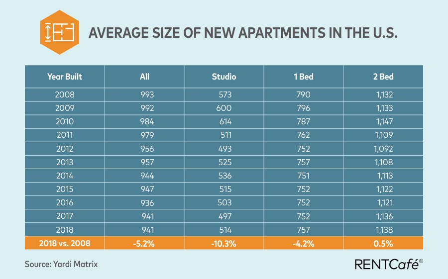 Best Average Apartment Size In The Us Seattle Has The Smallest With Pictures