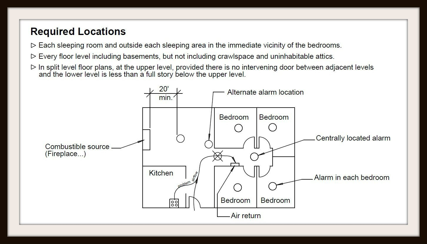Best Where To Put Smoke Detector In Bedroom Www Indiepedia Org With Pictures