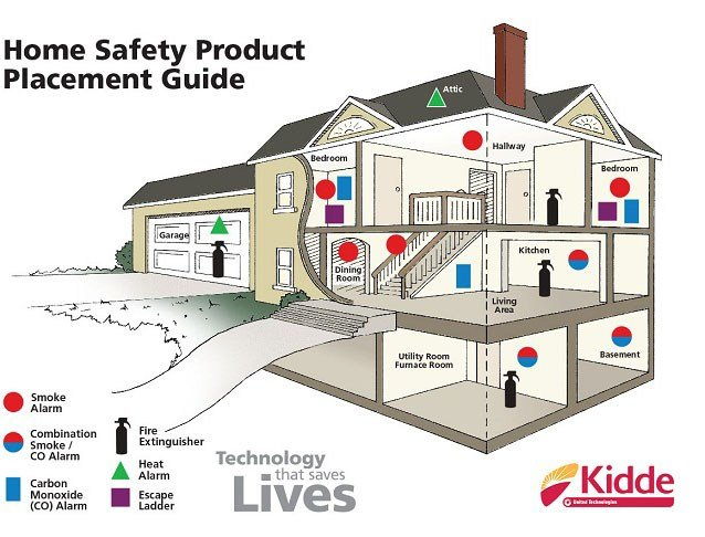 Best Kidde Code One 10 Year Sealed Battery Smoke Detector With With Pictures