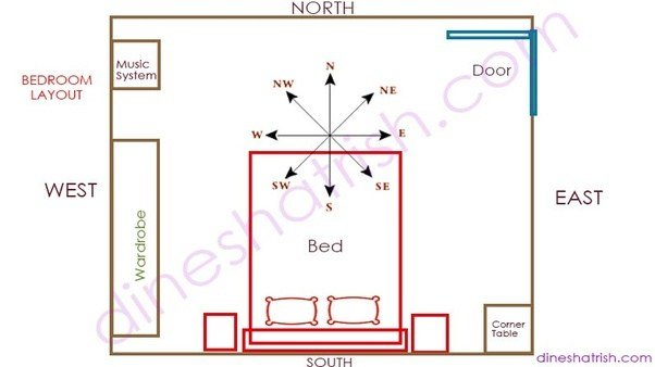 Best What Is The Correct Vastu For Master Bedroom Quora With Pictures