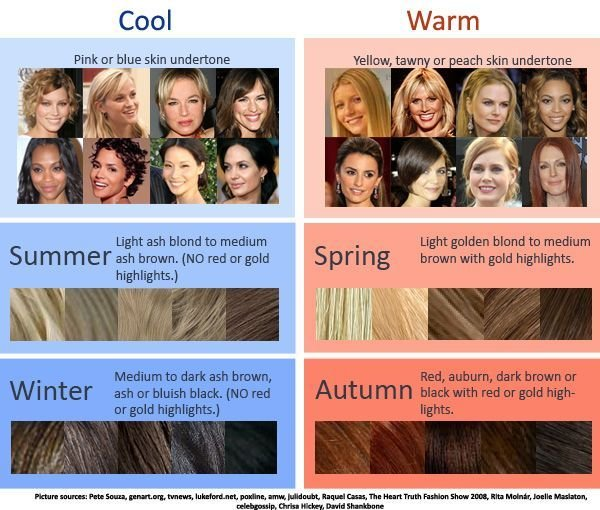 Free Warm Skin Tone Hair Color Chart Google Search Misc Wallpaper